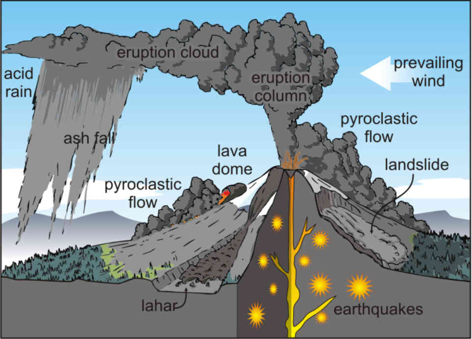 some stratovolcanic hazards